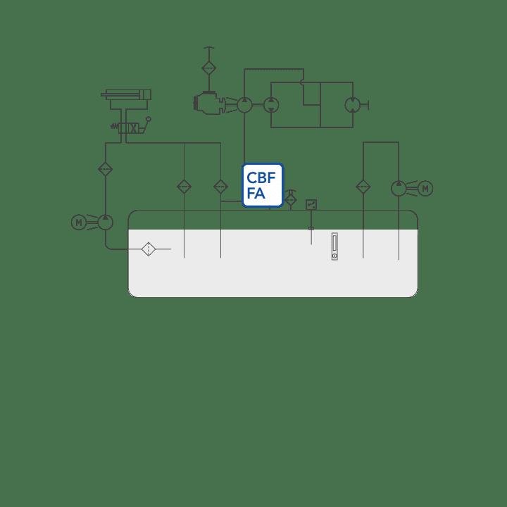 CBF – FA diagram