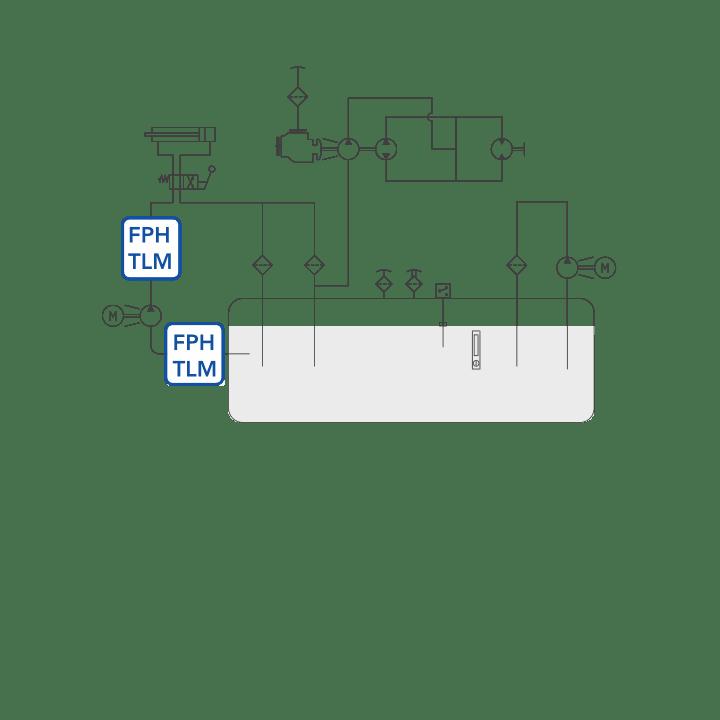 FPH – TLM diagram