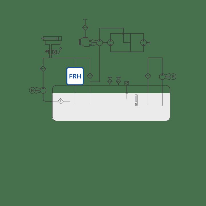 FRH diagram