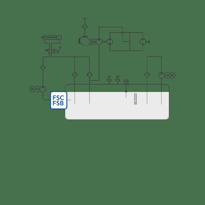 FSC – FSB diagram
